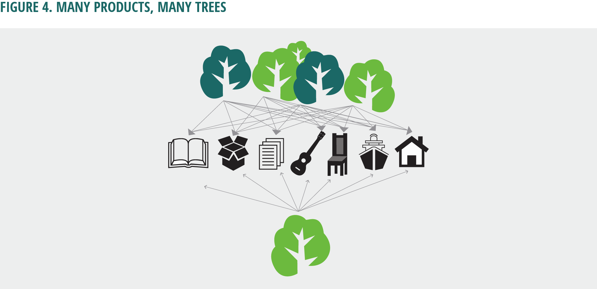 Figure 4. Many products, many trees