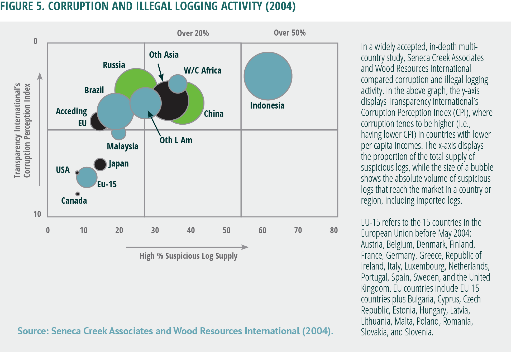 Corruption and Illegal Logging Activity (2004)