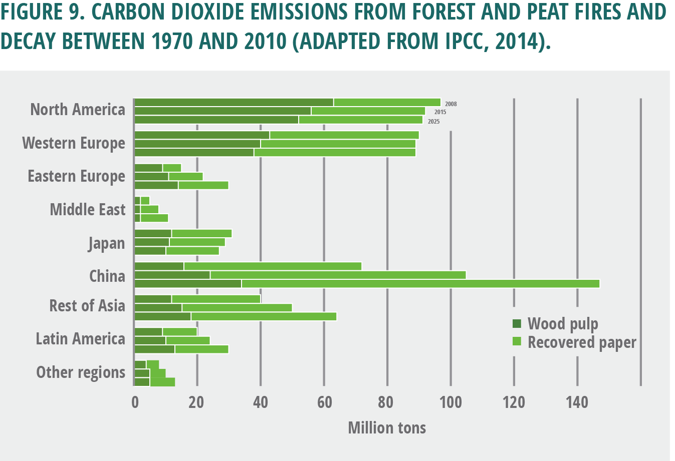 Figure 9. Carbon dioxide emissions from forest and peat fires and decay between 1970 and 2010 (adapted from IPCC, 2014).