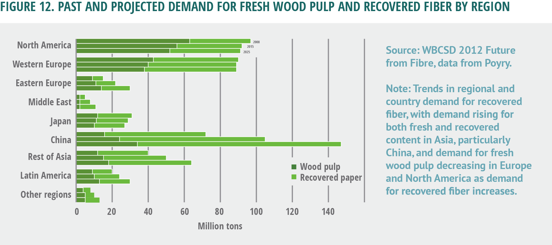 Figure 12. Past and projected demand for fresh wood pulp and recovered fiber by region