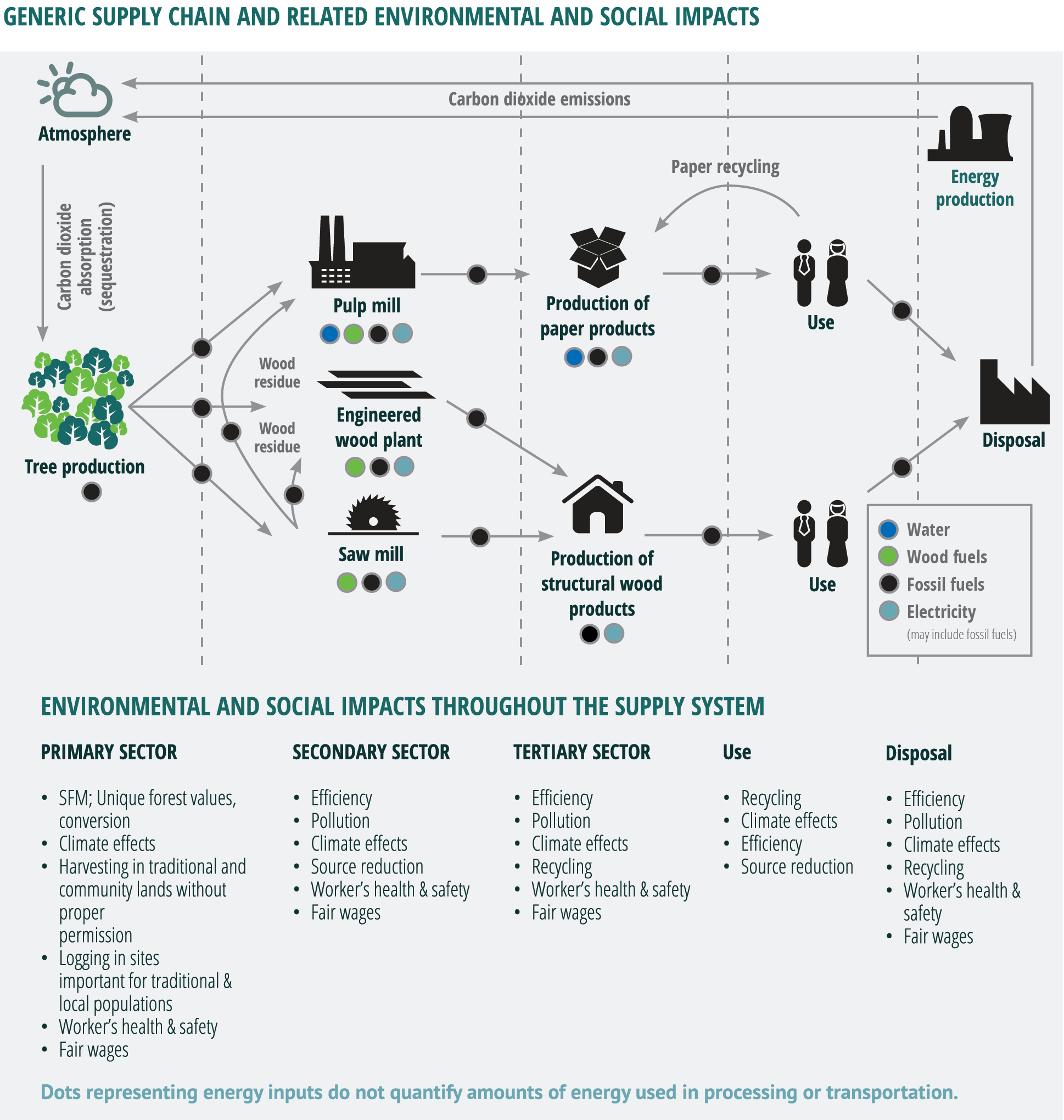 generic supply chain and related environmental and social impacts infographic